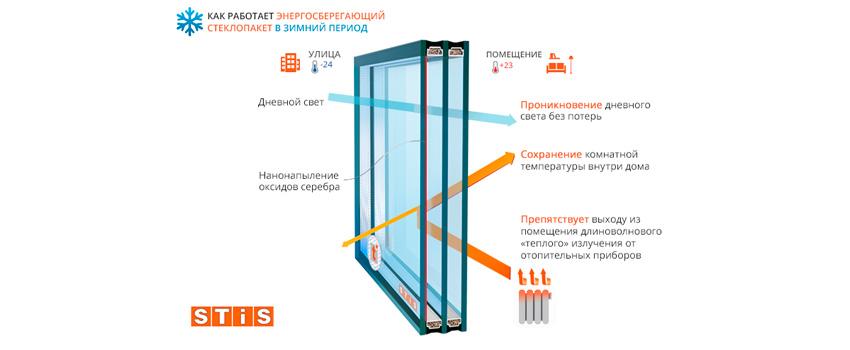 Энергосберегающие стеклопакеты в Краснодаре