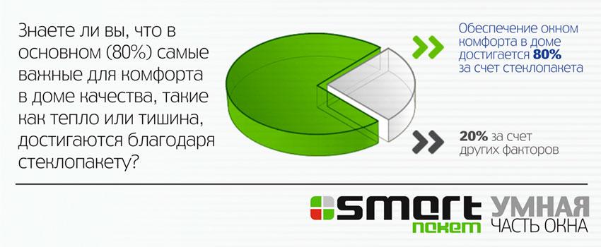 Стеклопакеты Маско-Гласс