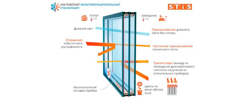 Мультифункциональные стеклопакеты в Краснодаре