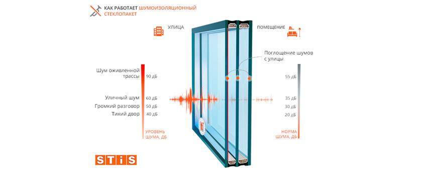Шумоизолирующие стеклопакеты в Краснодаре